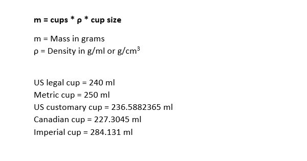Cups To Grams Cups To Grams Converter Grams In A Cup